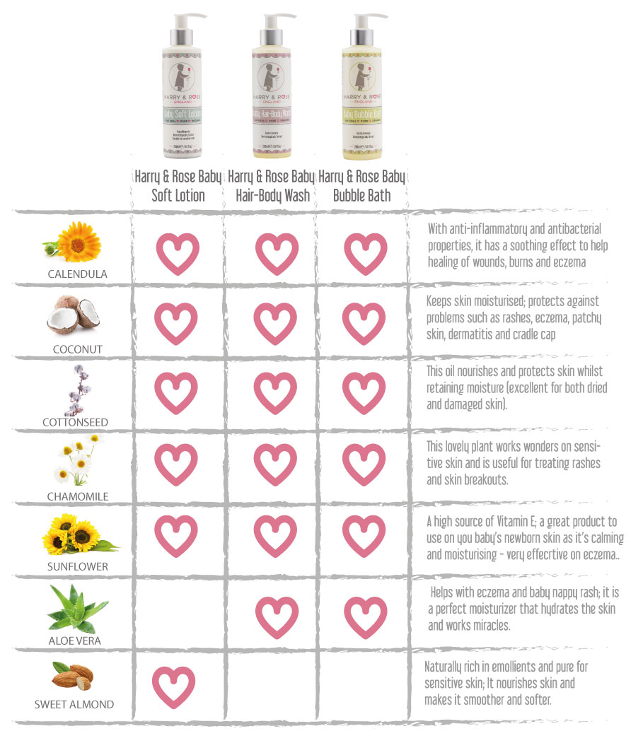 Harry & Rose ingredients benefits